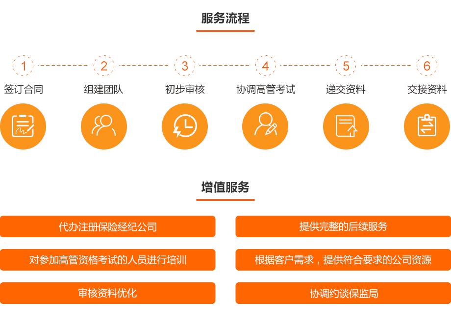 0709-金融资质办理-保险经纪牌照_02