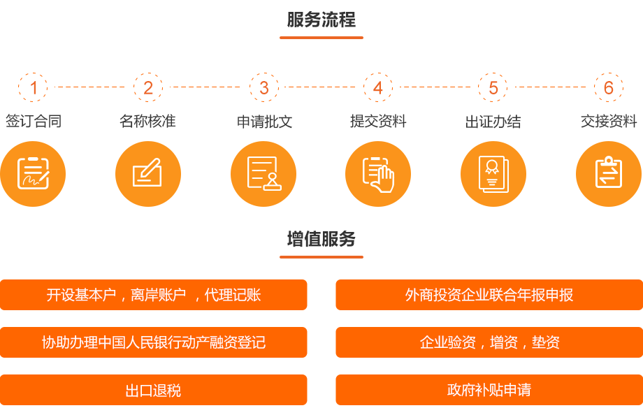 0710-金融资质办理-内商融资租赁公司设立_02