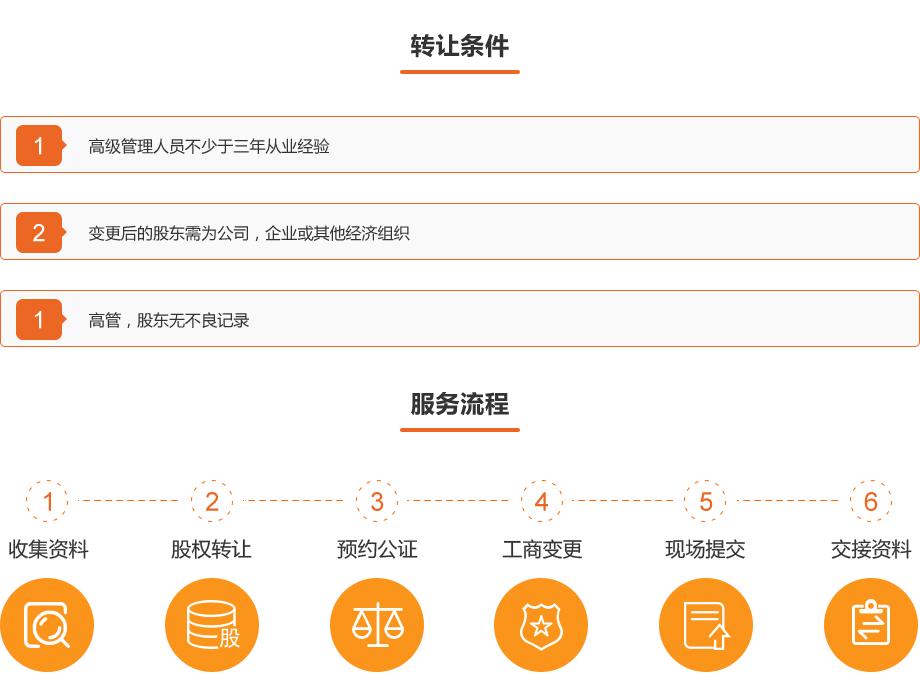 0710-金融资质办理-内资融资租赁公司转让_01