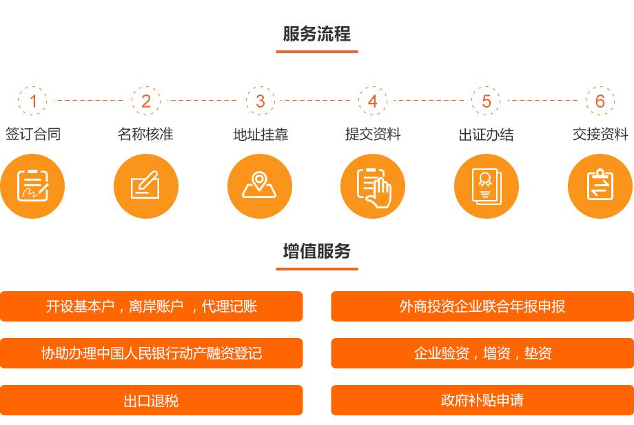 0710-金融资质办理-内资商业保理公司设立_02