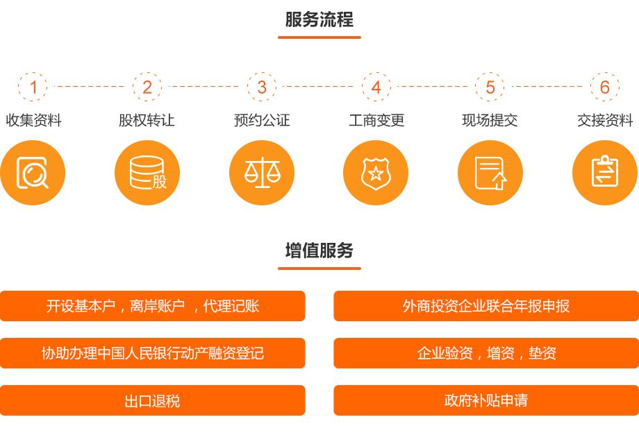 0710-金融资质办理-内资商业保理公司转让_02