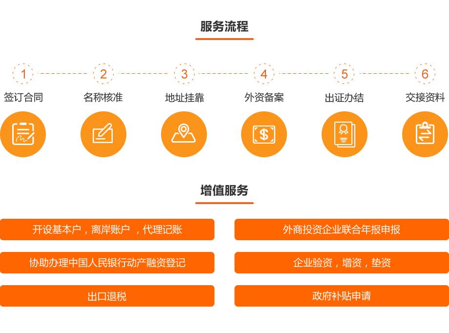 0710-金融资质办理-外商融资租赁公司设立_02
