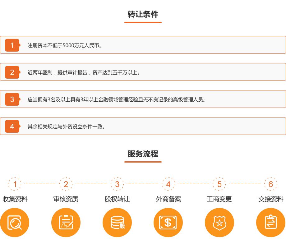 0710-金融资质办理-外商商业保理公司转让_01