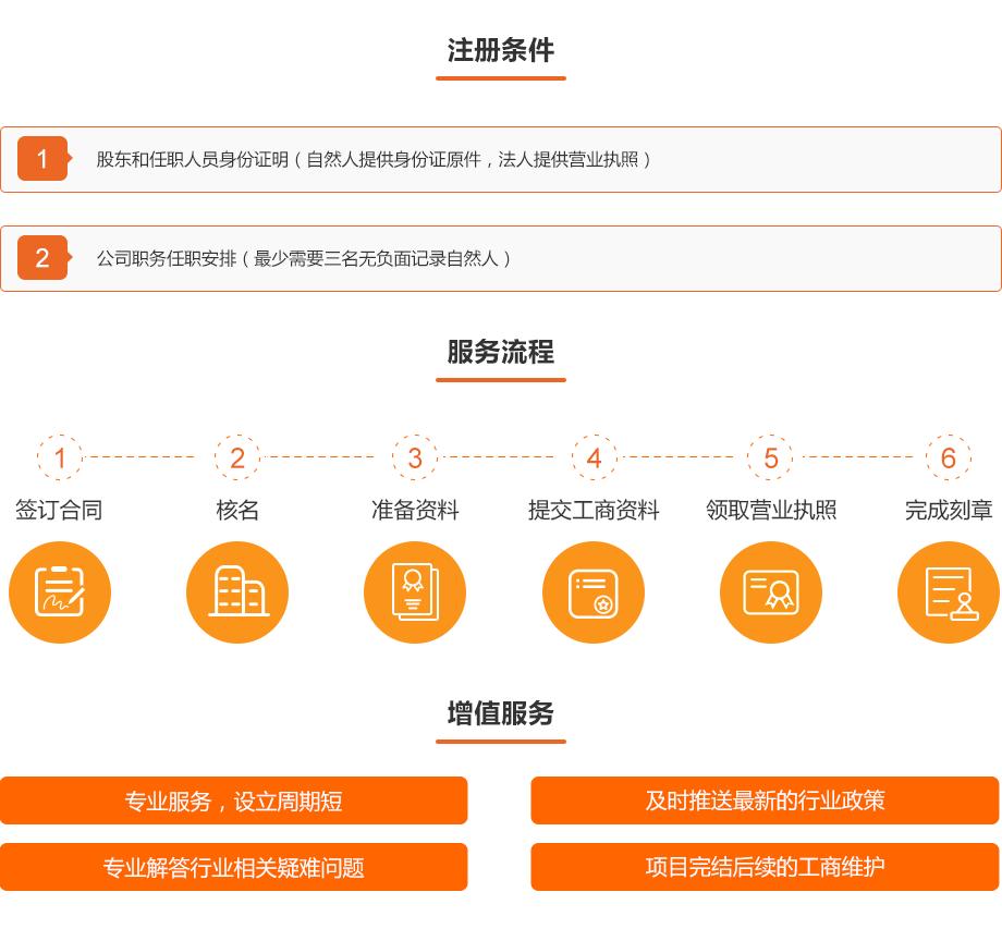 0912-工商财税-民间融资登记公司注册