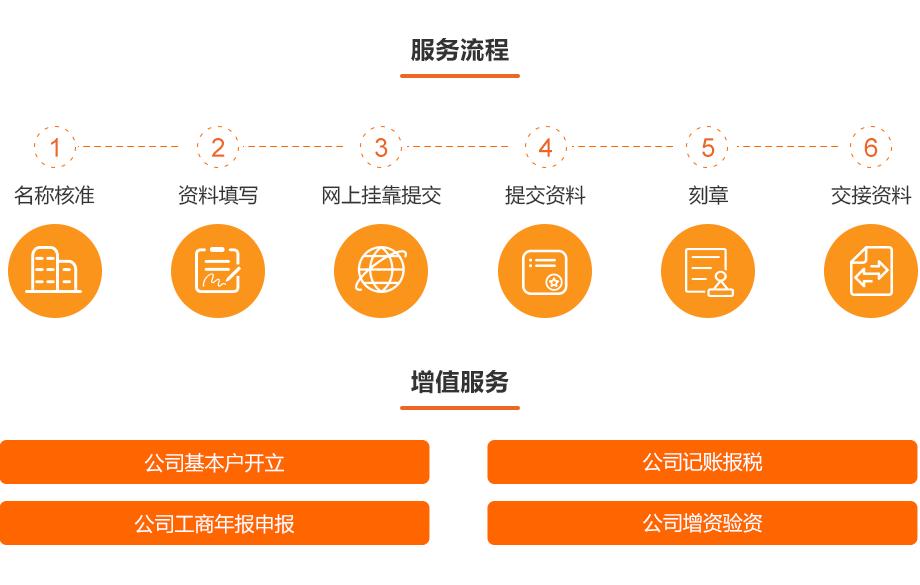 0912-工商财税-深圳公司注册