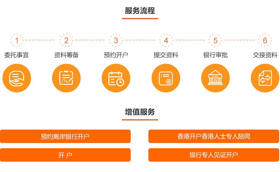 0920-工商财税-离岸账户开户公司注册
