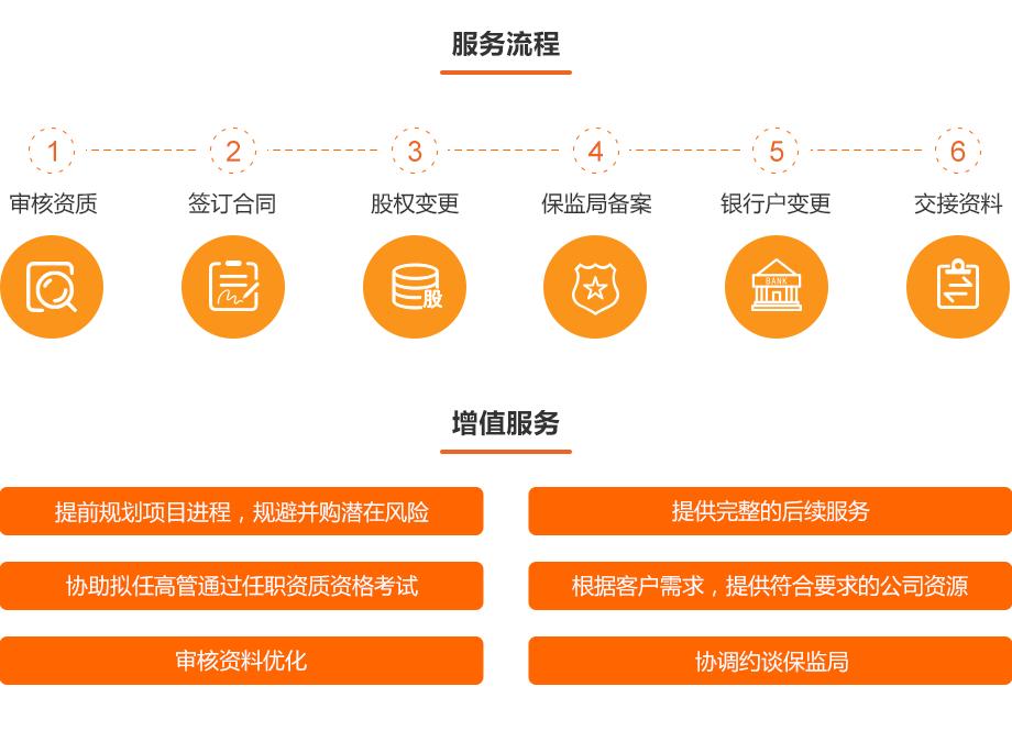 0709-金融资质办理-保险经纪牌照转让_02