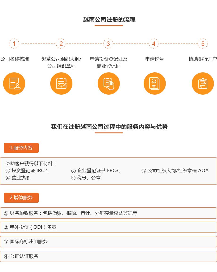 越南公司注册